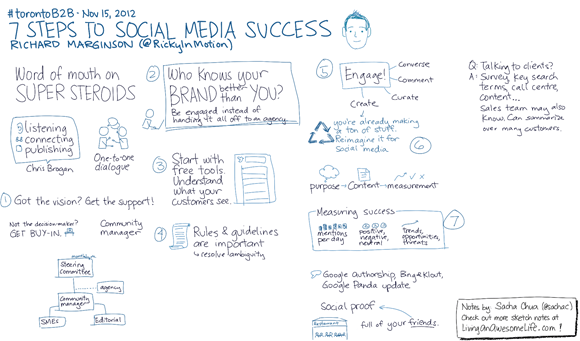 20121115 TorontoB2B 7 Steps to Social Media Success - Richard Marginson