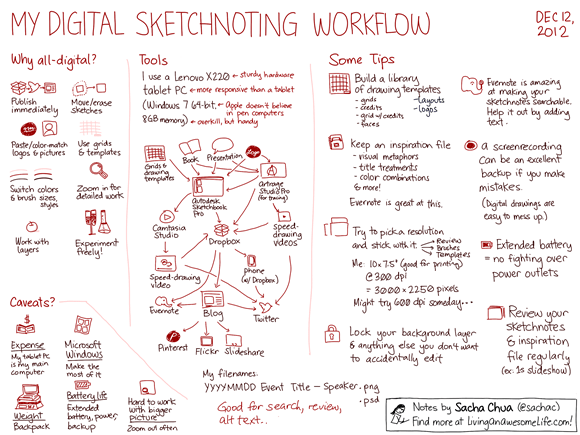 20121212 My digital sketchnoting workflow