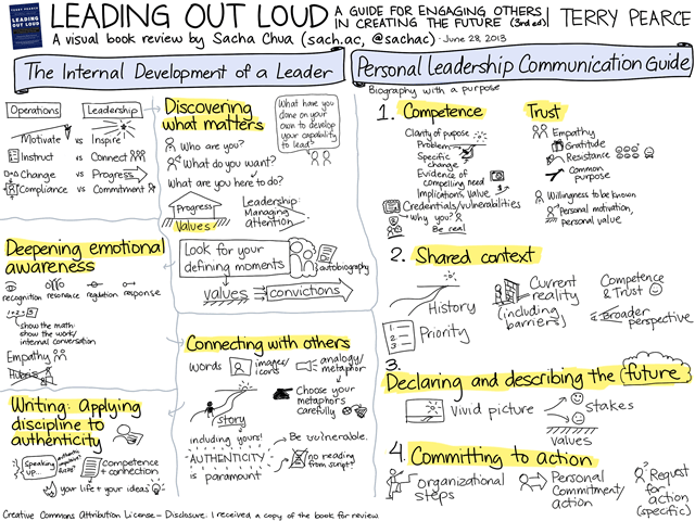 20130628 Visual Book Review - Leading Out Loud - Terry Pearce