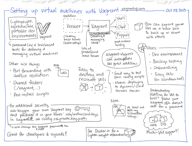 2013-10-28 Setting up virtual machines with Vagrant