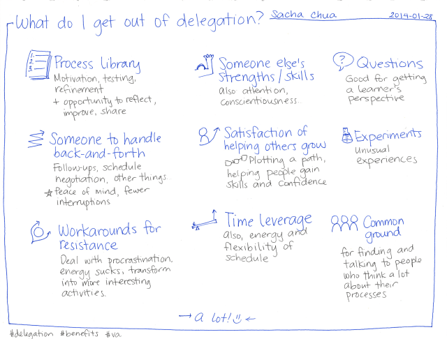 2014-01-28 What do I get out of delegation