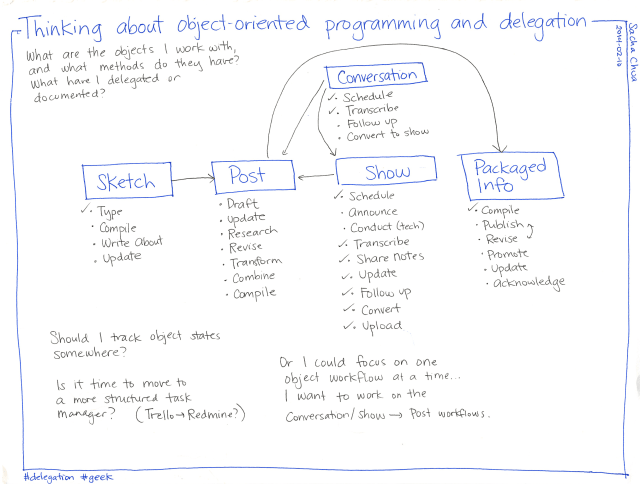 2014-02-10 Thinking about object-oriented programming and delegation