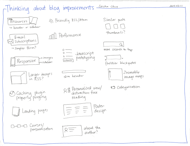 2014-02-11 Thinking about blog improvements