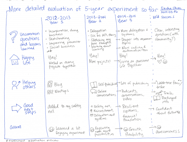 2014-02-16 More detailed evaluation of 5-year experiment so far #experiment #review #evaluation
