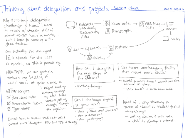 2014-02-26 Thinking about delegation and projects #delegation