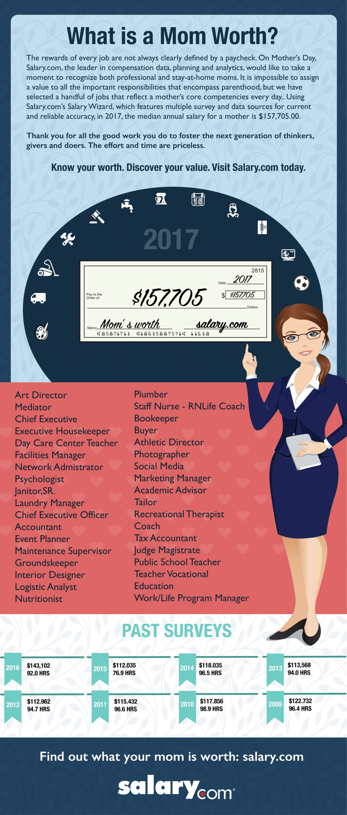 salary mother infographic