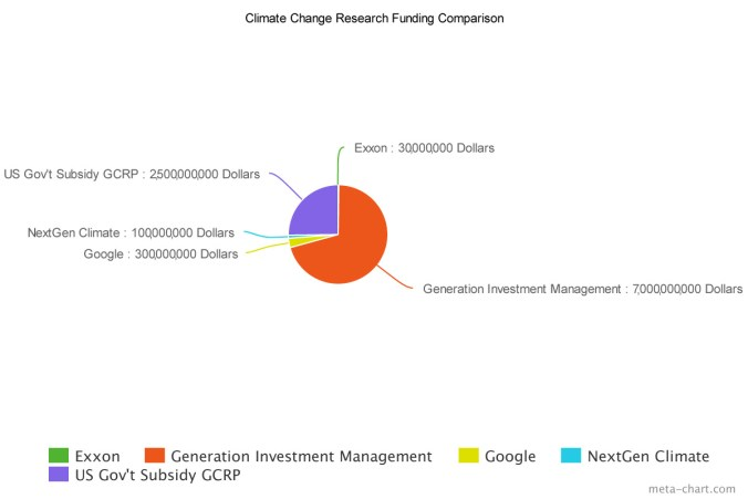 climate_change_funding_comparison_chart