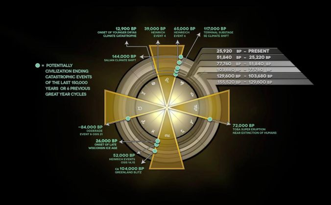 cosmic patterns and cycles of catastrophe, cpcc, sacred geometry international, randall carlson,