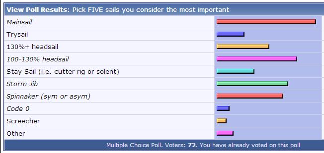 Sailnet Sail Poll
