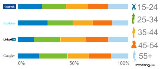 social-media-demographics-age2