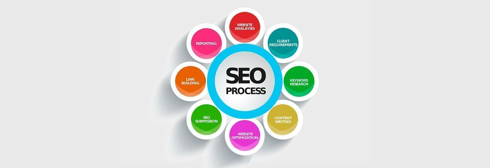 proceso-seo-sale-systems