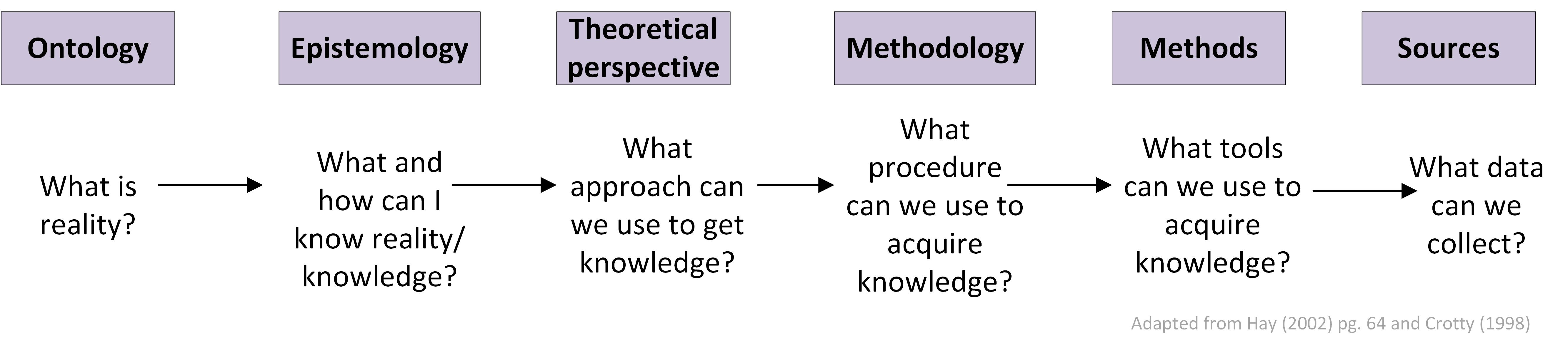 methodology philosophy epistemology Background issues in organisation research methodology  epistemology ontology helping students reflect on the connection between their .
