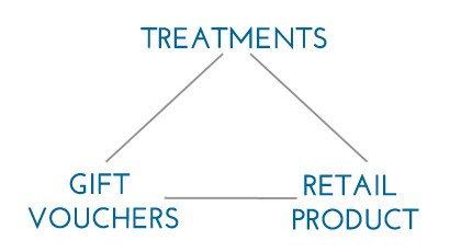 The Beauty Business Money Triangle