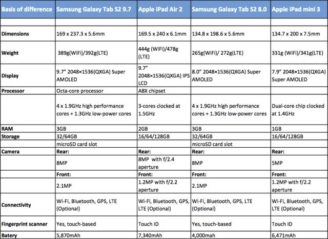 galaxy-tab-s2-vs-ipad-1024x746