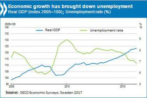 OECD varnar inte för svenska kräftor