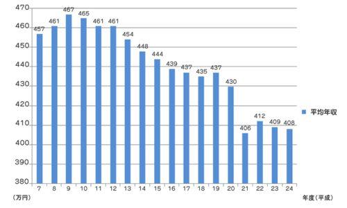 サラリーマンの平均年収2014