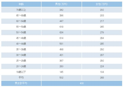 年齢別サラリーマン平均年収2014