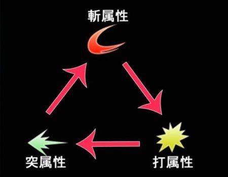 属性関係図