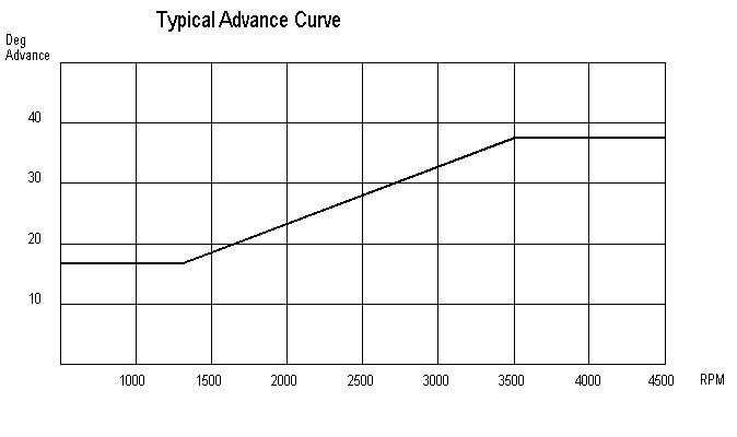 typicalcurve