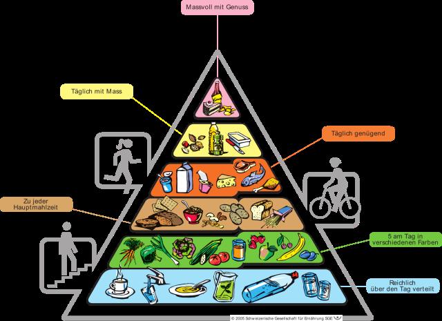 2000px-Lebensmittelpyramide_der_sge_2005