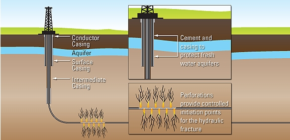 "Hydraulic fracturing, also called ""fracking"""