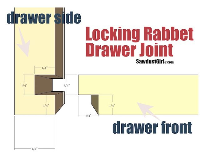 Locking Rabbet Drawer Joint