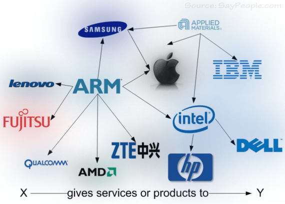 One company gives products or services to the other company