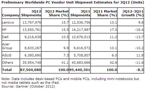 Worldwide PC shipment