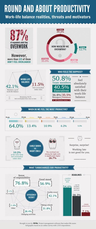 Infographic research and design courtesy Wrike; photo via iStockPhoto, OtmarW