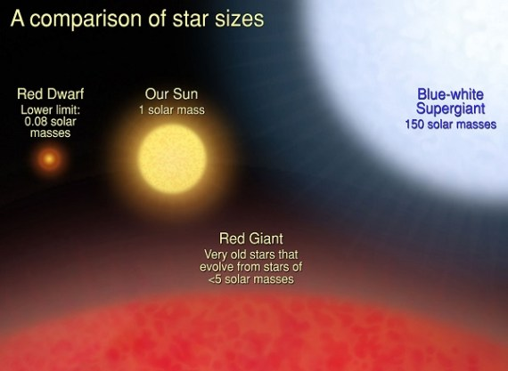 Solar mass and its comparison to some stars (Credit:  NASA, ESA and A. Feild (STScI))