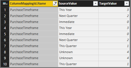 Filtered Values