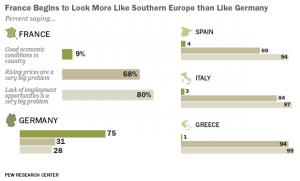 francia come sud europa