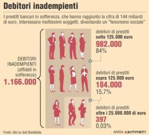 DEBITORI INADEMPIENTI