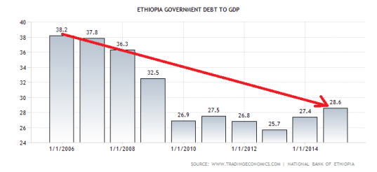 ethiopia-government-debt-to-gdp (1)