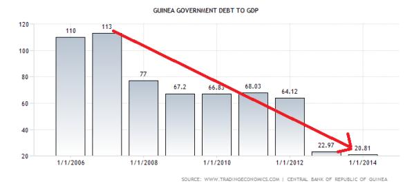 guinea-government-debt-to-gdp (2)