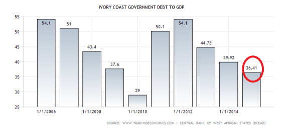 ivory-coast-government-debt-to-gdp