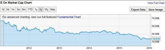 FireShot Screen Capture #285 - 'E On Market Cap (EONGY)' - ycharts_com_companies_EONGY_market_cap