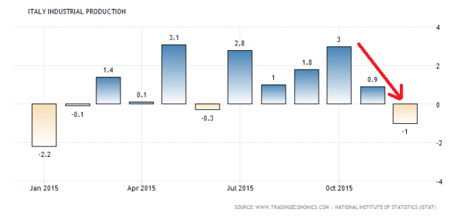 italy-industrial-production (1)