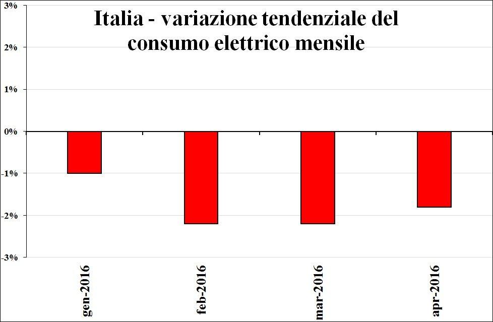 Italia-variazione-consumo_elettrico_mensile daprimatonazionale