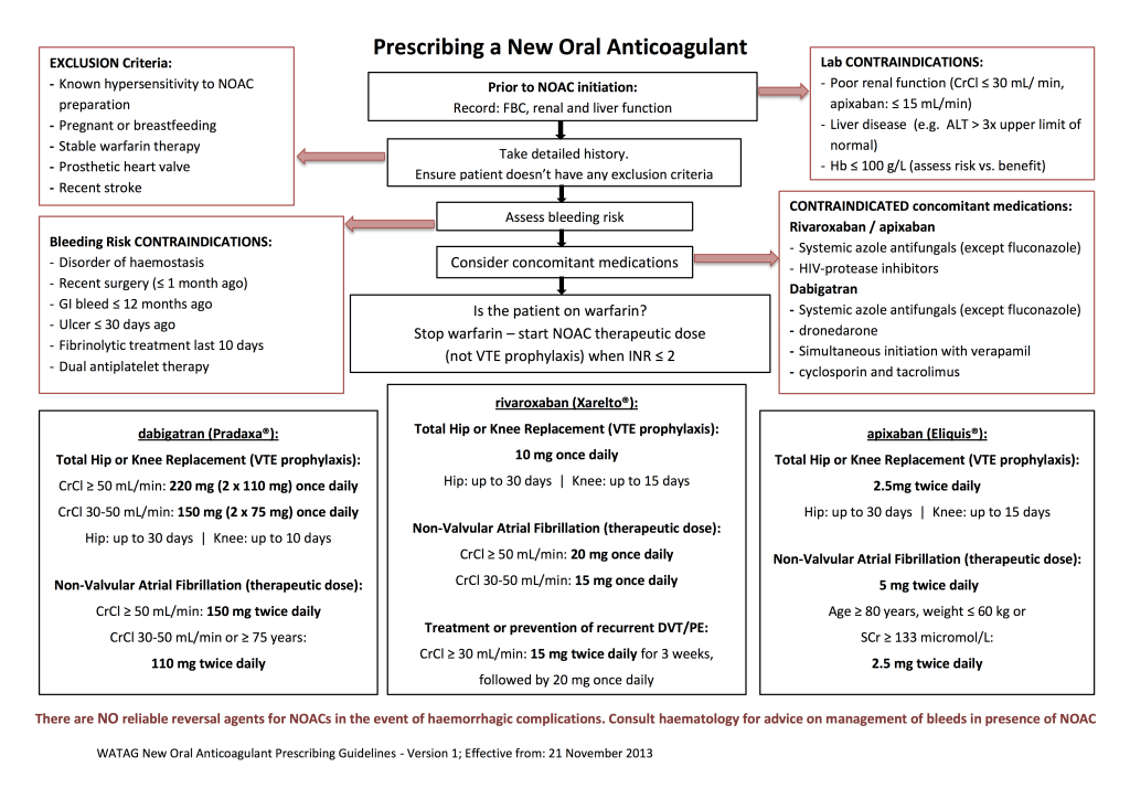 Prescribing NOAC Guidelines