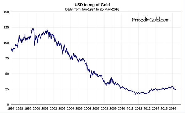 usd-in-gold-1997