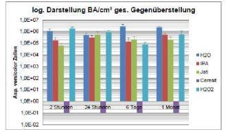 Untersuchung der Wirksamkeit von Desinfektionsmitteln auf die Biomasse & die Keimfähigkeit von Schimmelpilzen
