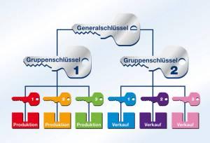 Generalschluesselanlage Fellbach