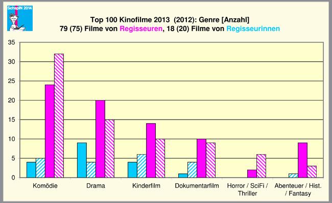 kein jahr f r regisseurinnen die top 100 deutschen kinofilme 2013 die top 20 listen von 2001. Black Bedroom Furniture Sets. Home Design Ideas