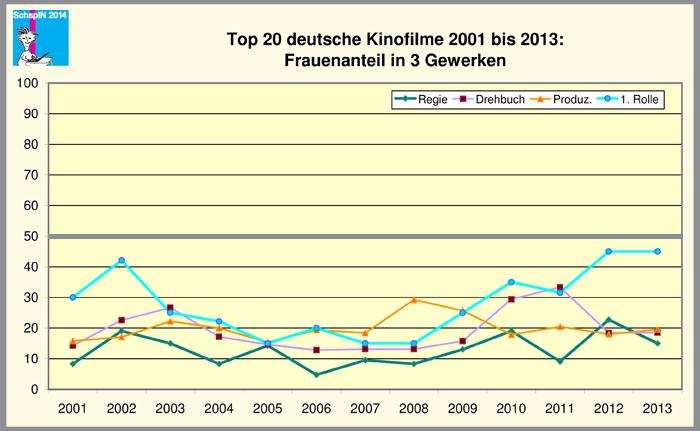 Top20_2001_13_dt