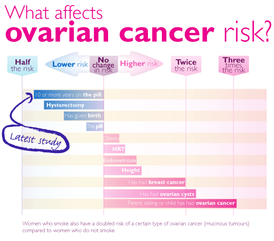 What else affects ovarian cancer risk?