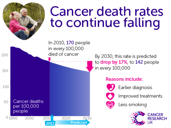 Graphic - Mortality rates continue to fall