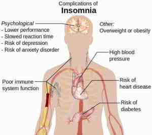 Complications_of_insomnia