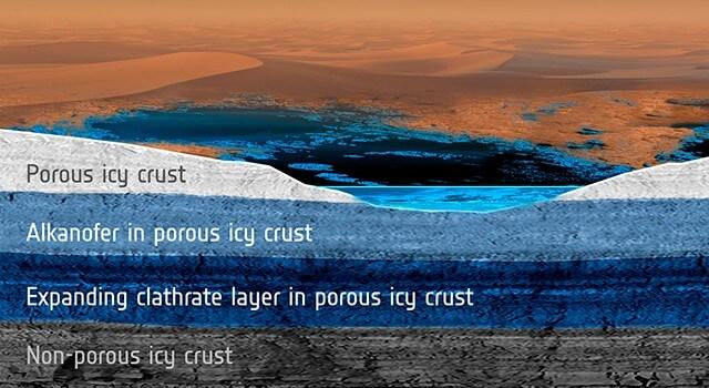 Icy Aquifers on Titan Transform Methane Rainfall