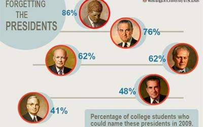 Americans recognize 'past presidents' who never were, study finds